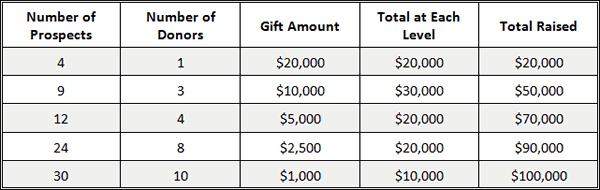 Major Gift Amounts