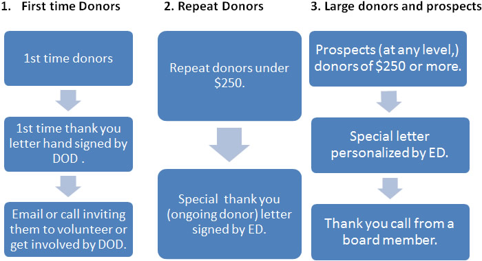 Fundraising Acknowledgement Process