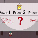 Does Your Board Approach Fundraising Like the Underpants Gnomes?