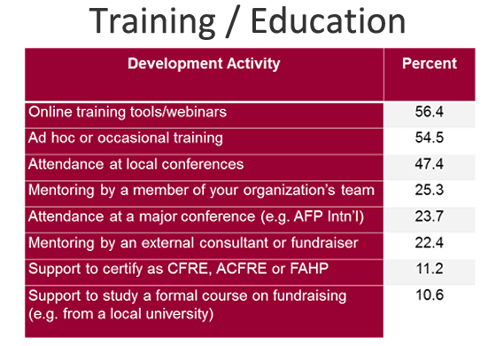 Percentage of Fundraising Training / Education for Development Professionals