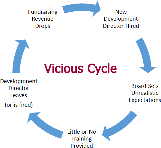 The Vicious Cycle - #MajorGiftMovement