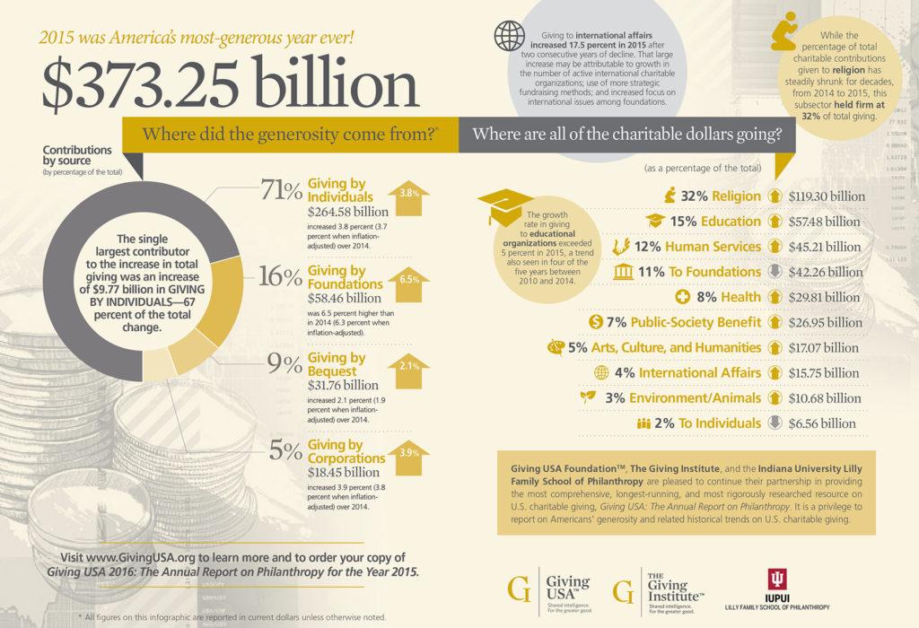 'Giving USA 2016' Infographic