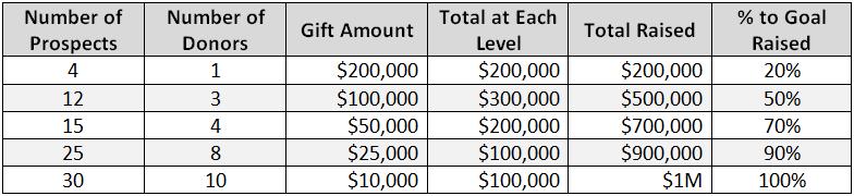 Sample Major Gift Goal: $1 Million