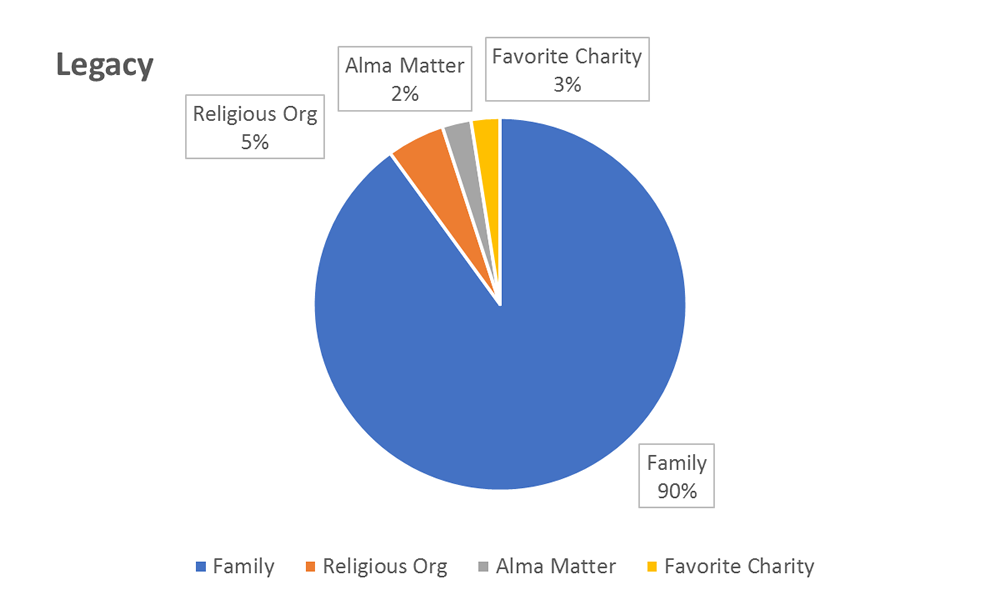Planned giving chart - example
